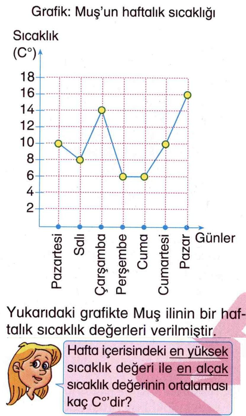 Grafiğe göre sıcaklık değeri hesaplama ile ilgili soru