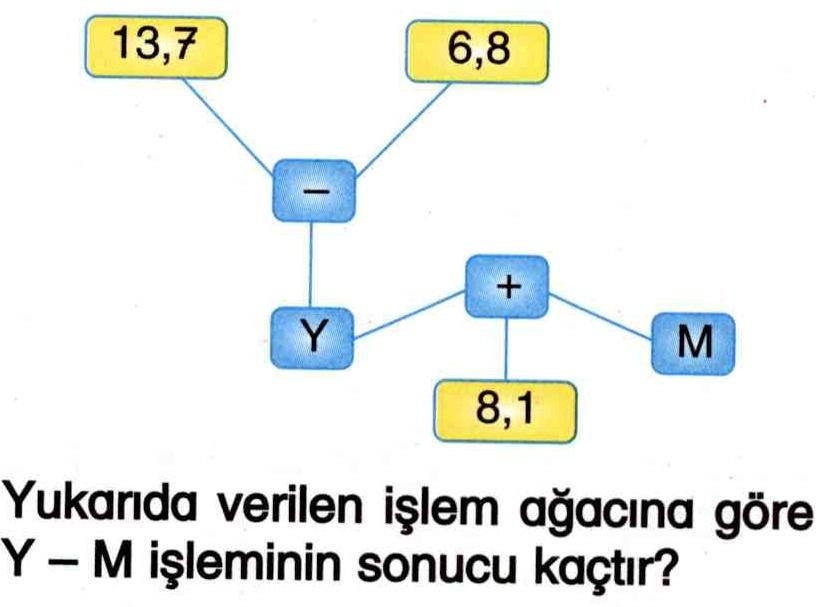 Ondalık sayılarla çıkarma işlemi ile ilgili soru