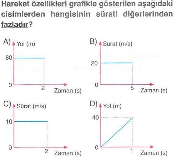 Cisimlerin sürat zaman grafikleri ile ilgili soru
